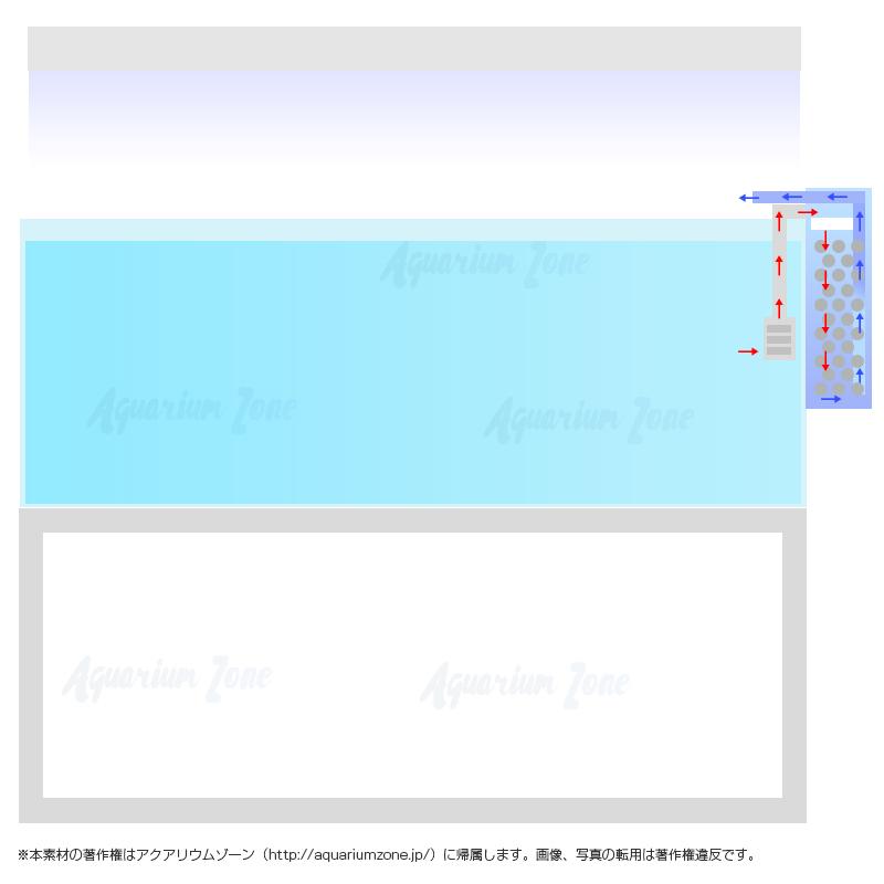 外掛式濾過槽水槽の特徴