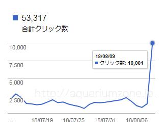 一日の検索流入が1万クリックを突破